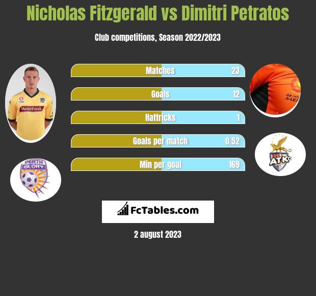 Nicholas Fitzgerald vs Dimitri Petratos infographic