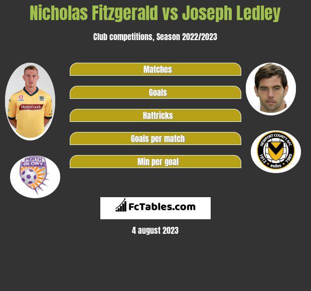 Nicholas Fitzgerald vs Joseph Ledley infographic