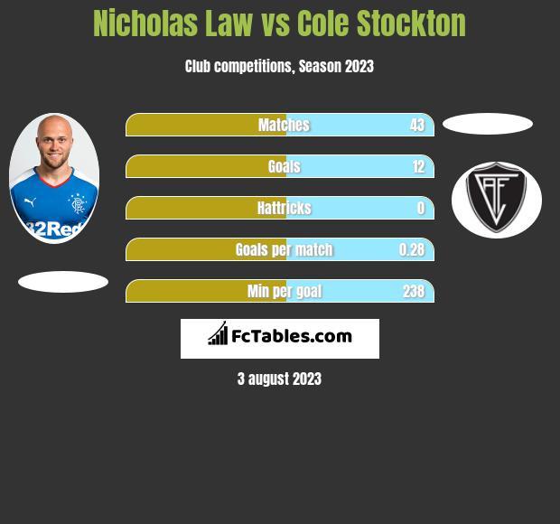 Nicholas Law vs Cole Stockton infographic