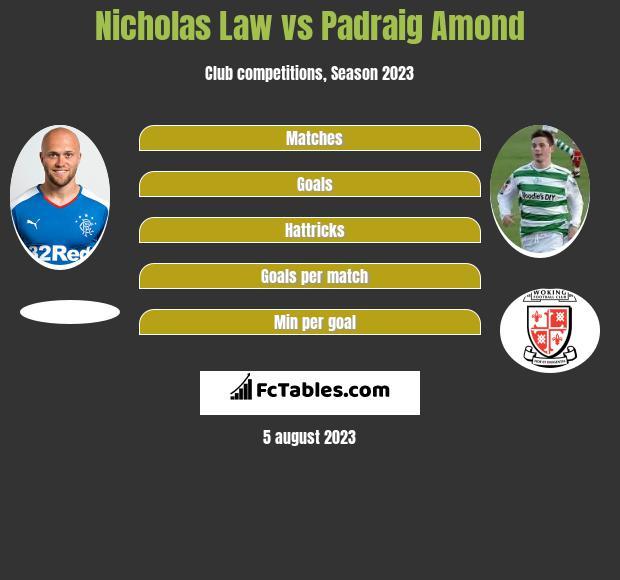 Nicholas Law vs Padraig Amond h2h player stats