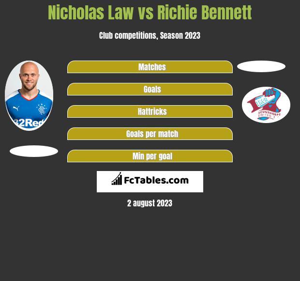 Nicholas Law vs Richie Bennett h2h player stats