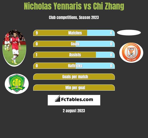 Nicholas Yennaris vs Chi Zhang infographic