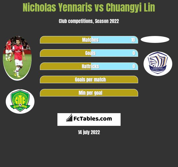 Nicholas Yennaris vs Chuangyi Lin infographic