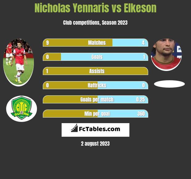 Nicholas Yennaris vs Elkeson infographic