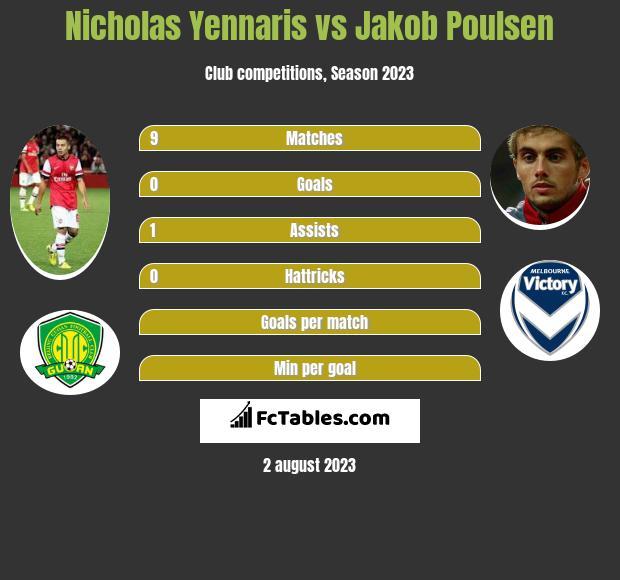 Nicholas Yennaris vs Jakob Poulsen infographic