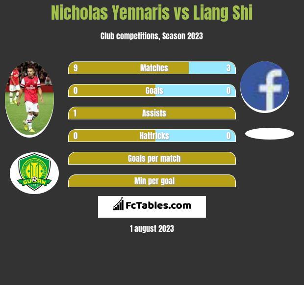 Nicholas Yennaris vs Liang Shi infographic