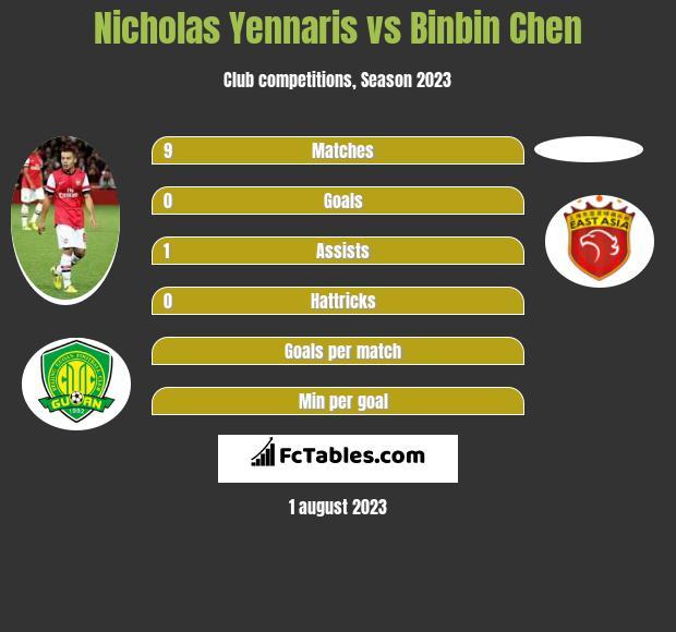 Nicholas Yennaris vs Binbin Chen infographic