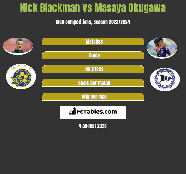 Nick Blackman vs Masaya Okugawa h2h player stats