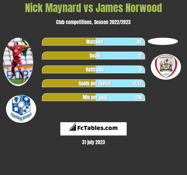 Nick Maynard vs James Norwood h2h player stats