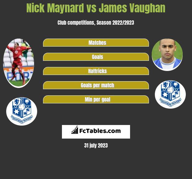 Nick Maynard vs James Vaughan h2h player stats