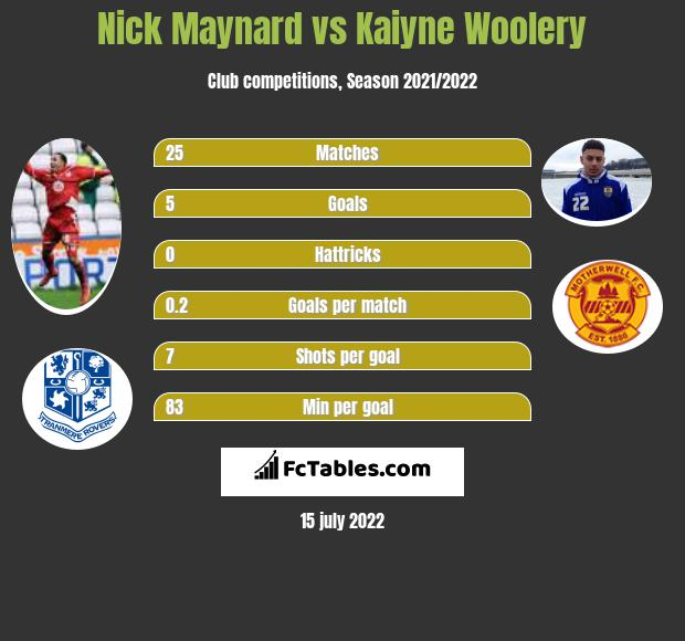 Nick Maynard vs Kaiyne Woolery infographic