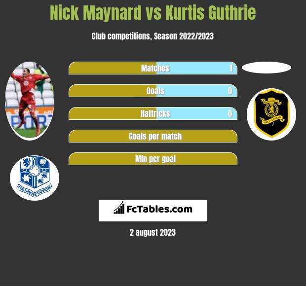 Nick Maynard vs Kurtis Guthrie h2h player stats