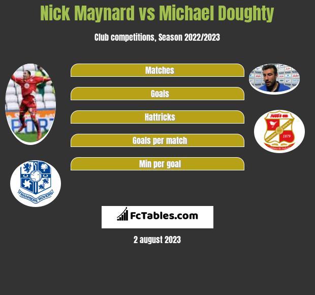 Nick Maynard vs Michael Doughty h2h player stats