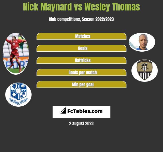 Nick Maynard vs Wesley Thomas h2h player stats