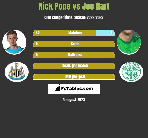 Nick Pope vs Joe Hart infographic