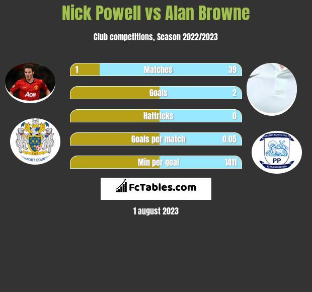 Nick Powell vs Alan Browne infographic