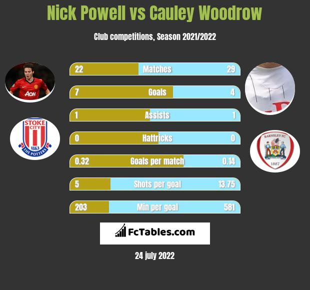 Nick Powell vs Cauley Woodrow infographic