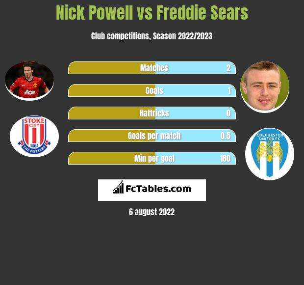 Nick Powell vs Freddie Sears infographic