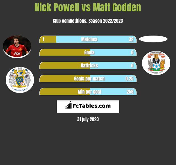 Nick Powell vs Matt Godden h2h player stats