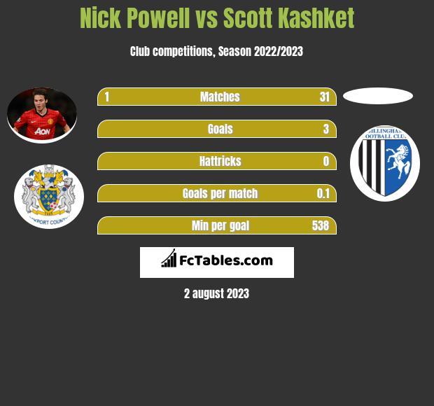Nick Powell vs Scott Kashket infographic