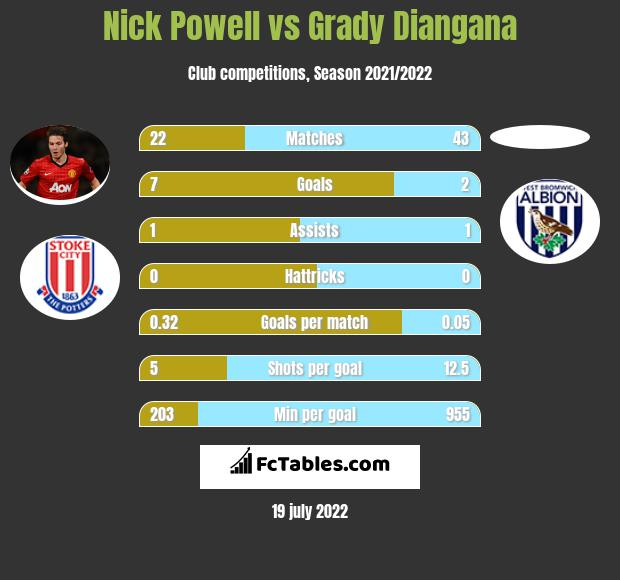 Nick Powell vs Grady Diangana infographic