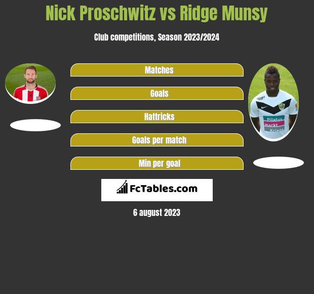Nick Proschwitz vs Ridge Munsy infographic