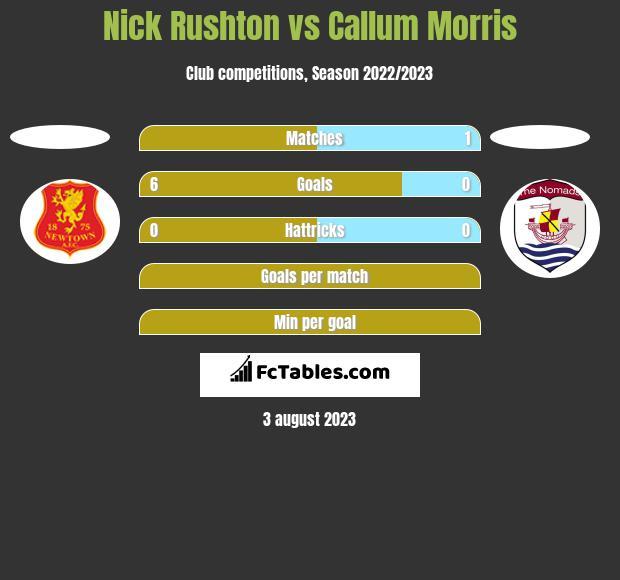 Nick Rushton vs Callum Morris h2h player stats