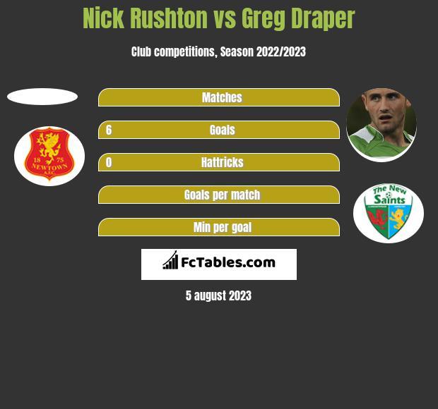 Nick Rushton vs Greg Draper h2h player stats