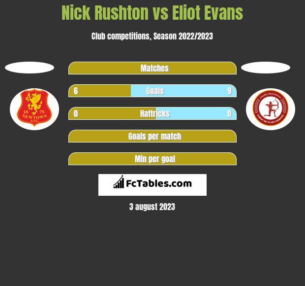 Nick Rushton vs Eliot Evans h2h player stats
