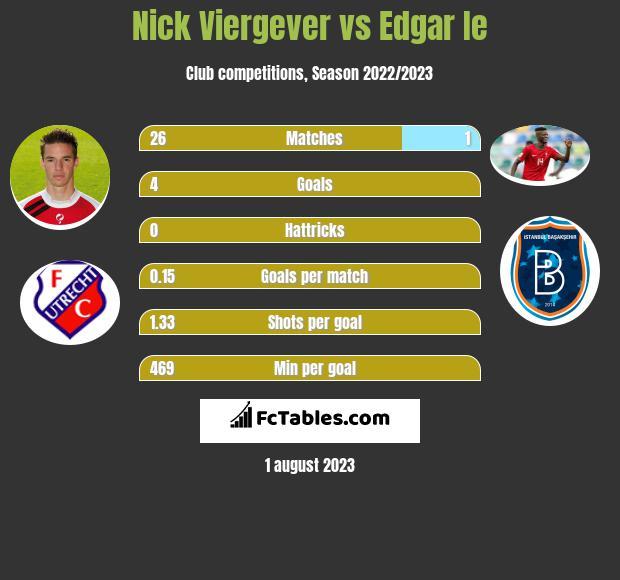 Nick Viergever vs Edgar Ie infographic