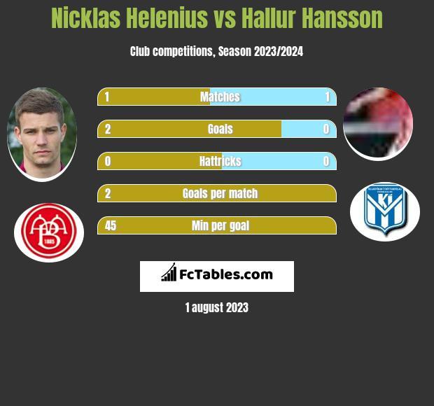 Nicklas Helenius vs Hallur Hansson h2h player stats