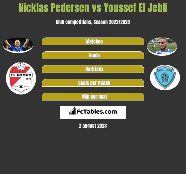Nicklas Pedersen vs Youssef El Jebli infographic