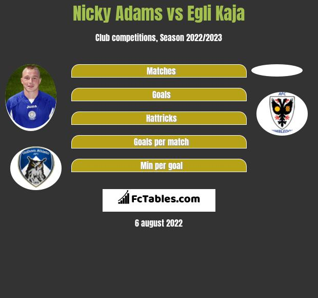 Nicky Adams vs Egli Kaja infographic