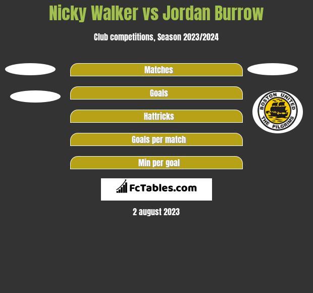 Nicky Walker vs Jordan Burrow h2h player stats