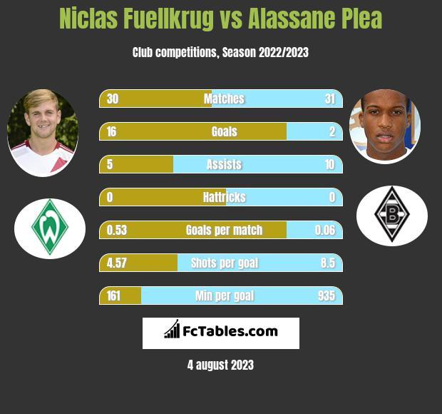 Niclas Fuellkrug vs Alassane Plea h2h player stats