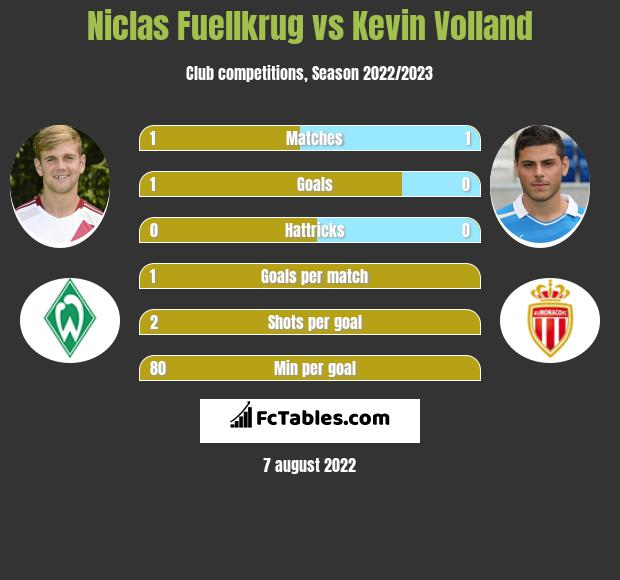 Niclas Fuellkrug vs Kevin Volland h2h player stats