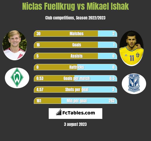 Niclas Fuellkrug vs Mikael Ishak h2h player stats