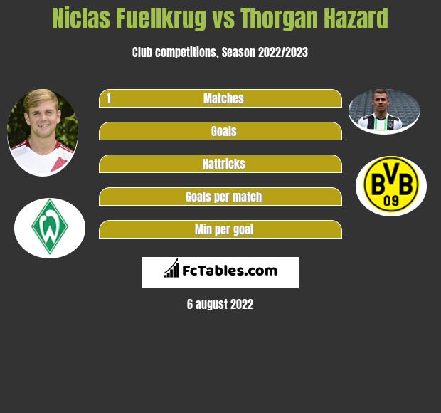 Niclas Fuellkrug vs Thorgan Hazard h2h player stats