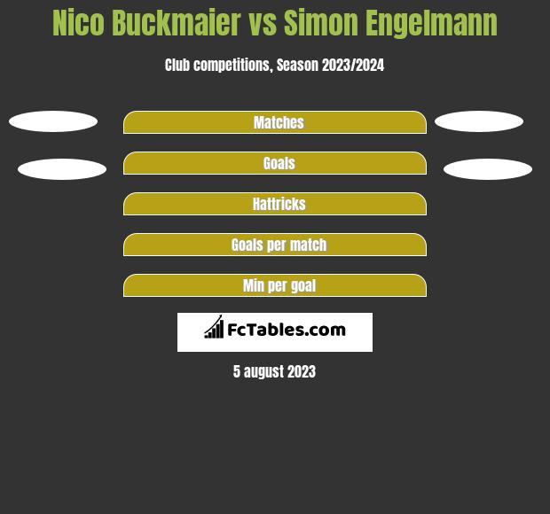 Nico Buckmaier vs Simon Engelmann h2h player stats