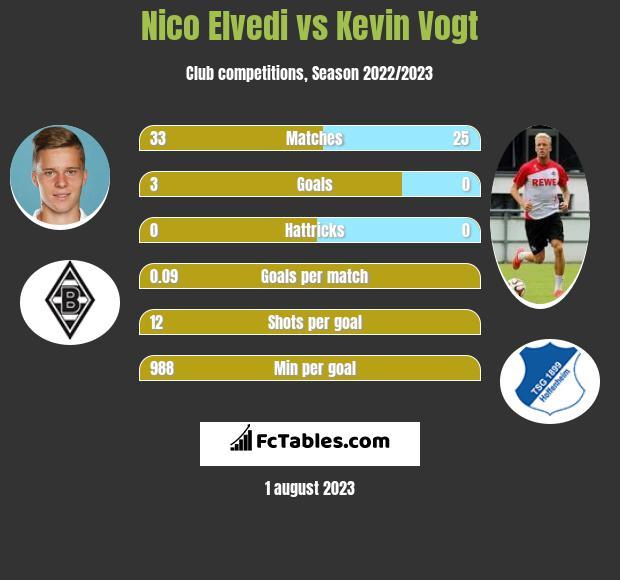 Nico Elvedi vs Kevin Vogt infographic