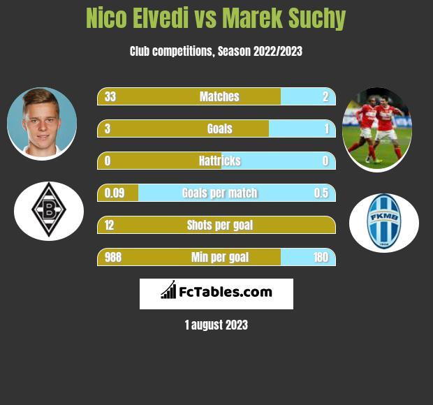 Nico Elvedi vs Marek Suchy infographic