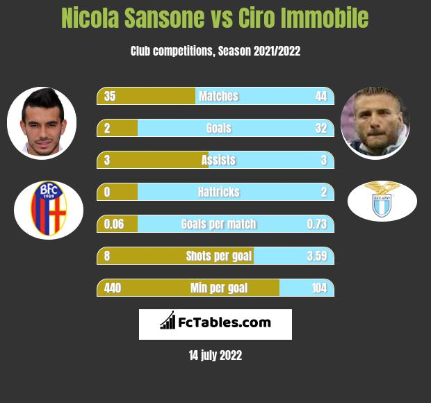 Nicola Sansone vs Ciro Immobile infographic