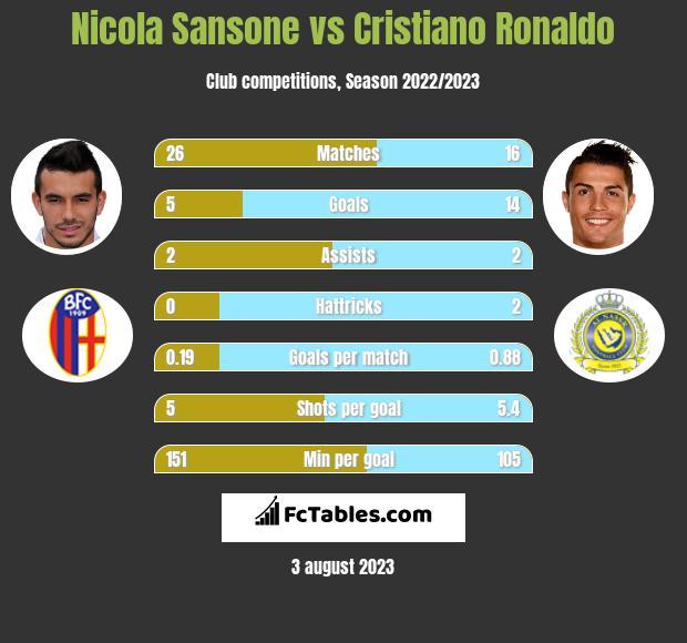 Nicola Sansone vs Cristiano Ronaldo infographic