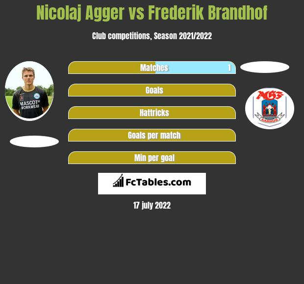 Nicolaj Agger vs Frederik Brandhof h2h player stats