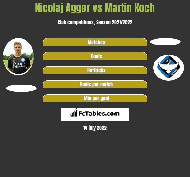 Nicolaj Agger vs Martin Koch h2h player stats