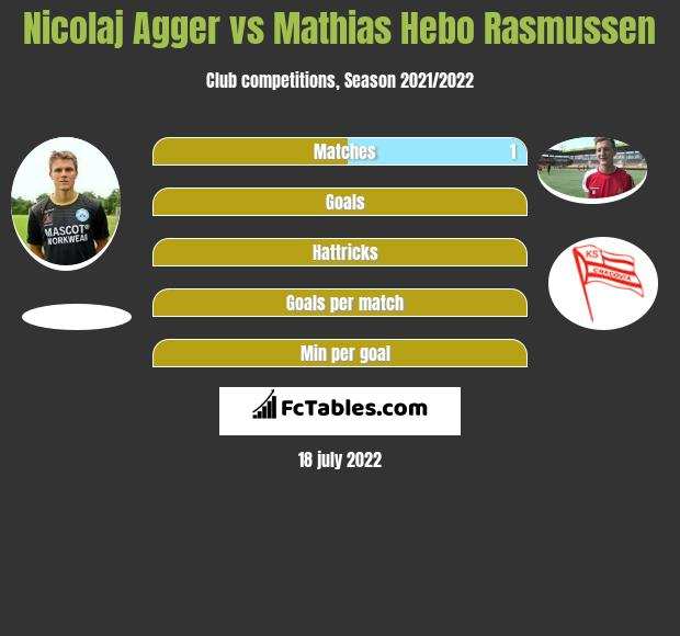 Nicolaj Agger vs Mathias Hebo Rasmussen h2h player stats