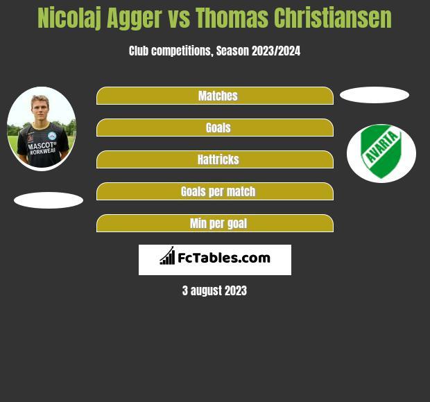 Nicolaj Agger vs Thomas Christiansen h2h player stats