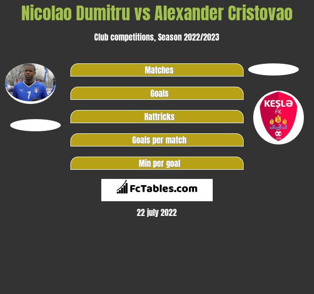 Nicolao Dumitru vs Alexander Cristovao infographic
