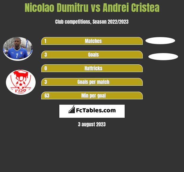 Nicolao Dumitru vs Andrei Cristea h2h player stats