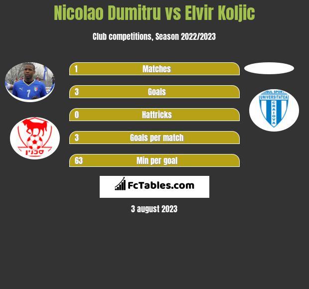 Nicolao Dumitru vs Elvir Koljic h2h player stats